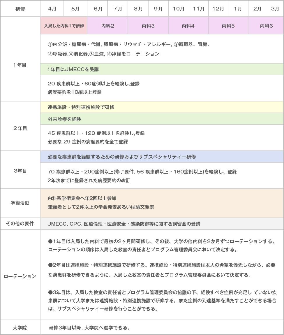 京都府立医科大学内科専門研修プログラム